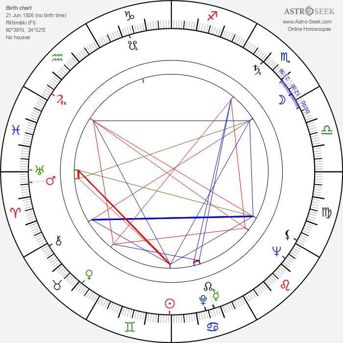 Kaarlo Gustafsson - Astrology Natal Birth Chart