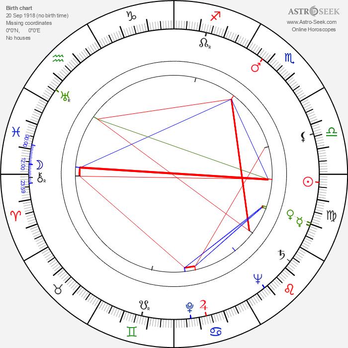 Kaarlo Isotalo - Astrology Natal Birth Chart