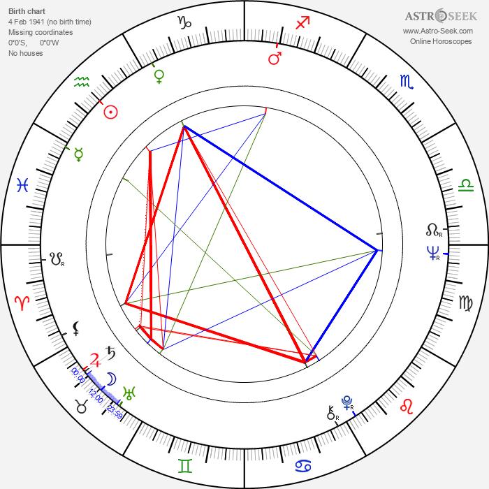 Kaarlo Kangasniemi - Astrology Natal Birth Chart
