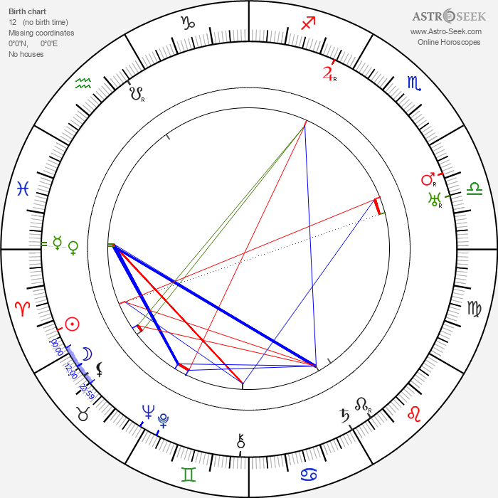 Kaarlo Koskelo - Astrology Natal Birth Chart