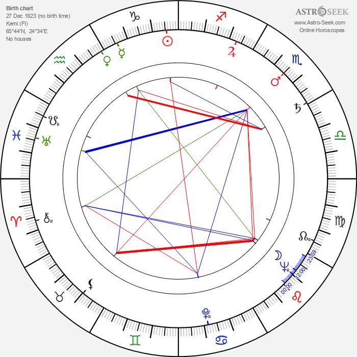 Kaarlo Pitsinki - Astrology Natal Birth Chart