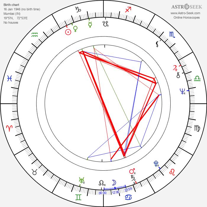 Kabir Bedi - Astrology Natal Birth Chart