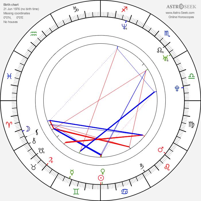 Kacper Kuszewski - Astrology Natal Birth Chart