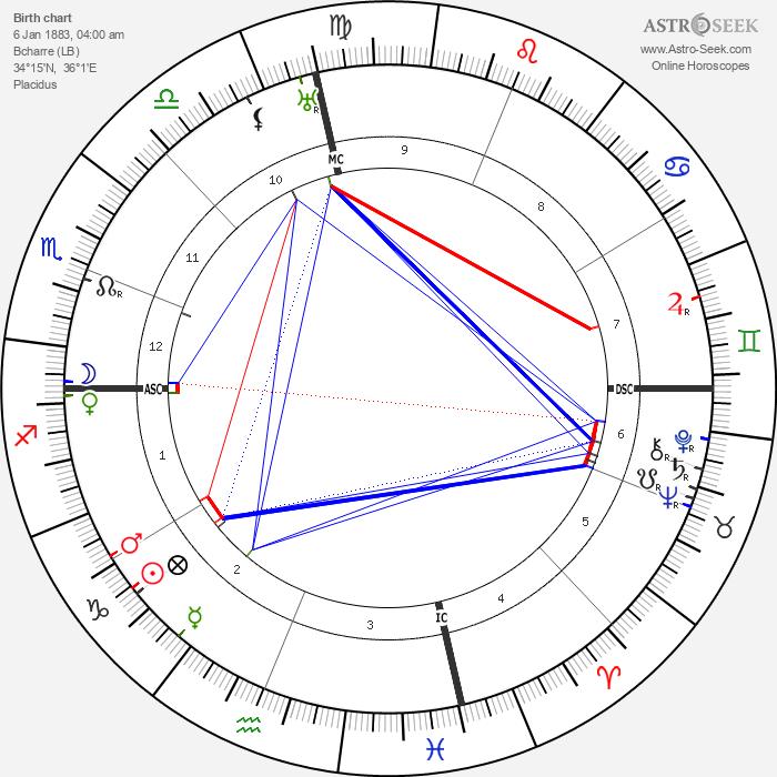 Kahlil Gibran - Astrology Natal Birth Chart