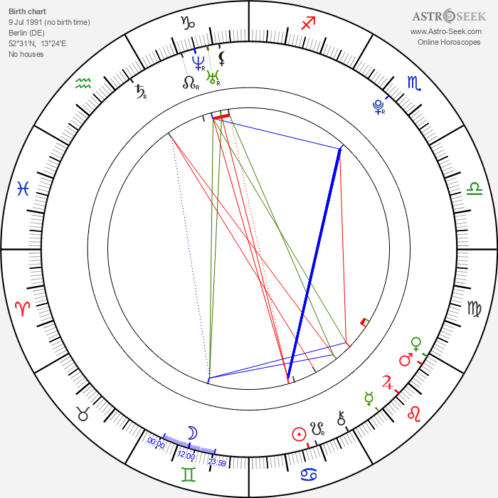 Kai Michael Müller - Astrology Natal Birth Chart