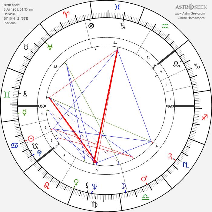 Kai Pahlman - Astrology Natal Birth Chart