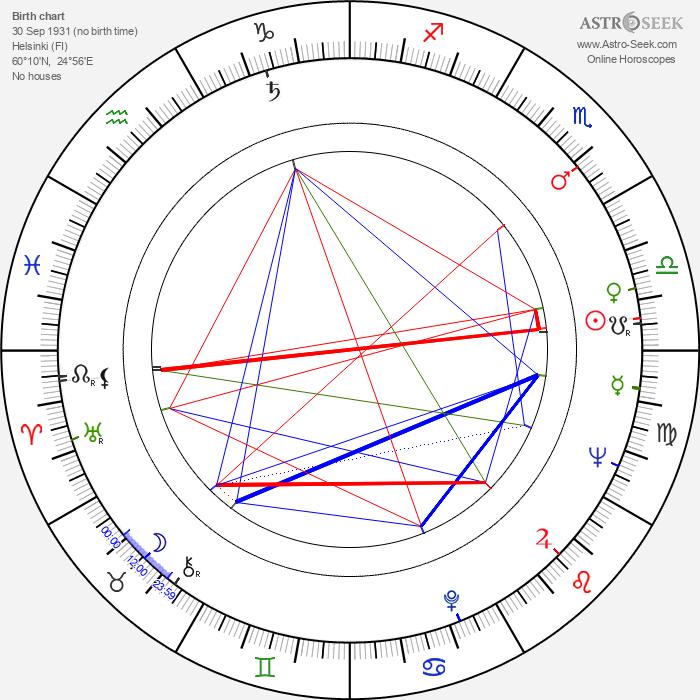 Kai Savola - Astrology Natal Birth Chart