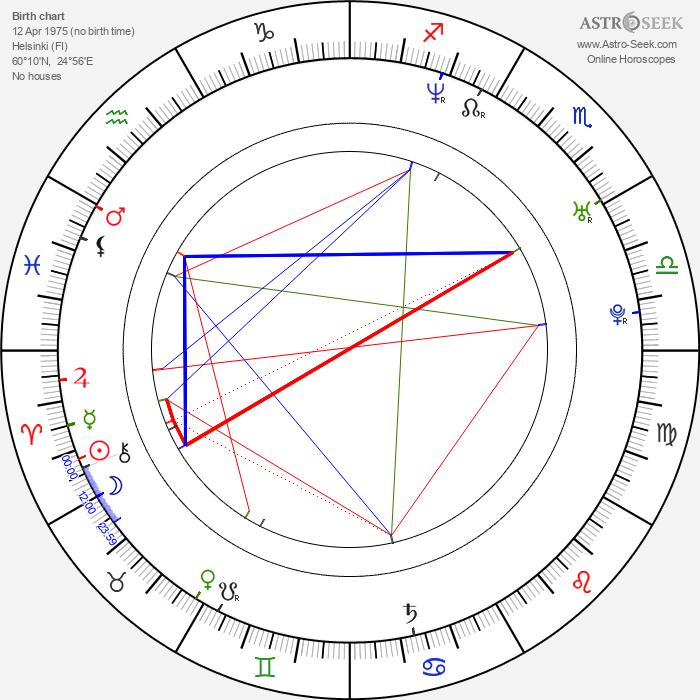 Kaisa Penttilä - Astrology Natal Birth Chart