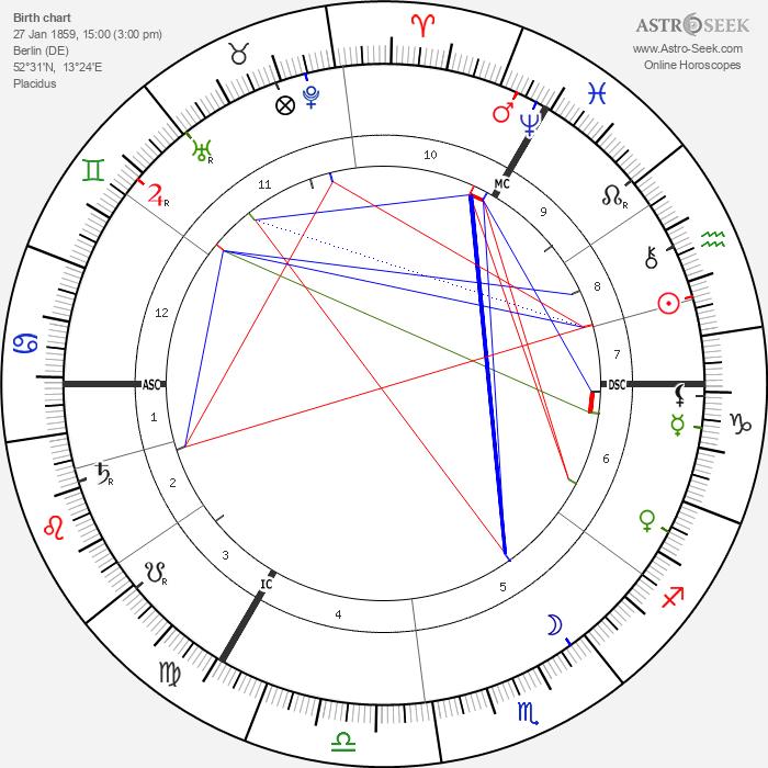 Kaiser Wilhelm II - Astrology Natal Birth Chart
