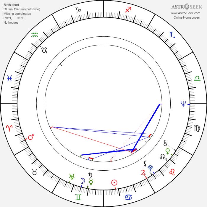Kaj Järnström - Astrology Natal Birth Chart