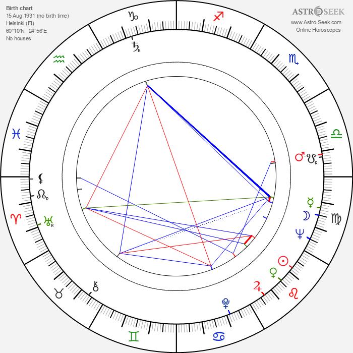 Kaj Lindén - Astrology Natal Birth Chart