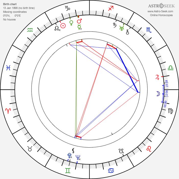Kaj Munk - Astrology Natal Birth Chart