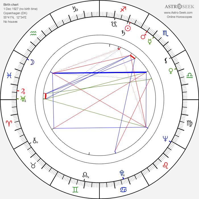 Kaj Pindal - Astrology Natal Birth Chart