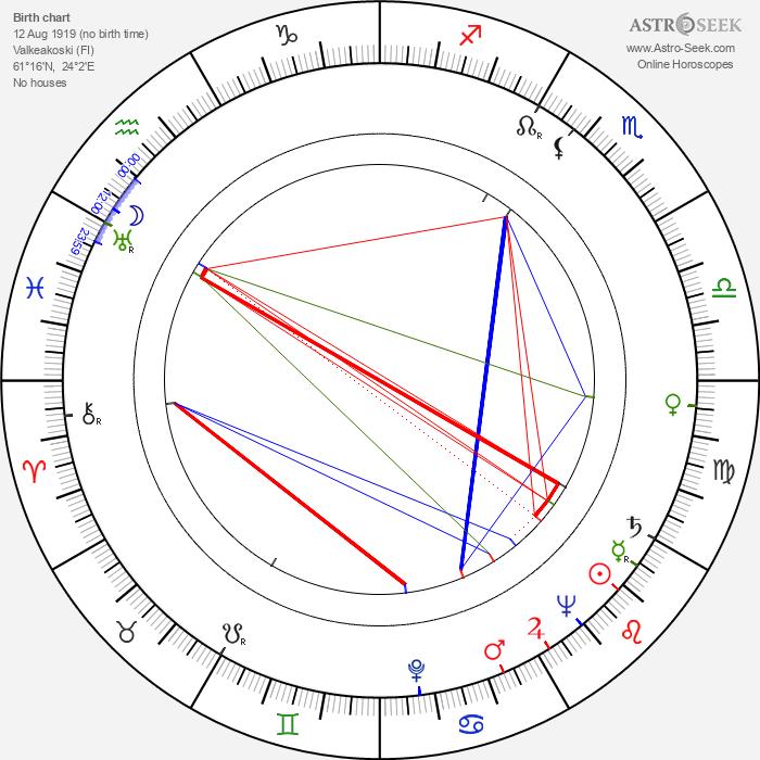Kaj Rainer - Astrology Natal Birth Chart