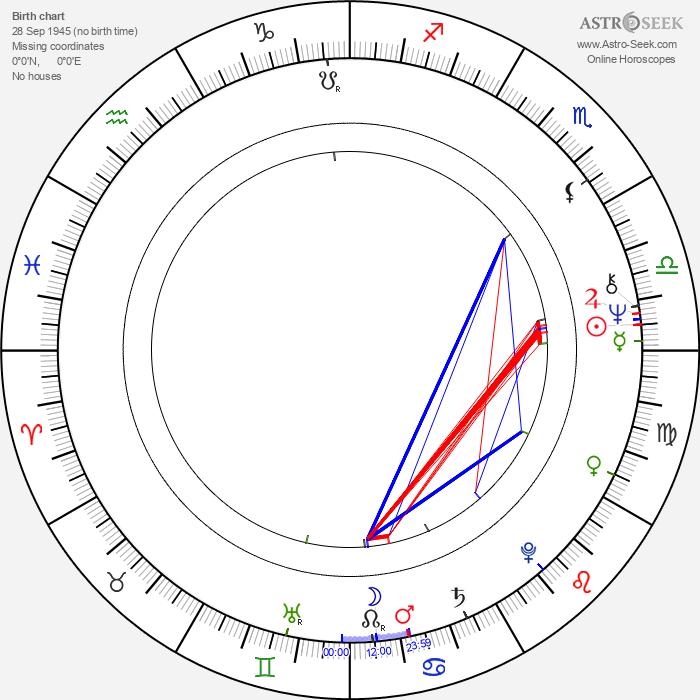 Kaj Wallin - Astrology Natal Birth Chart
