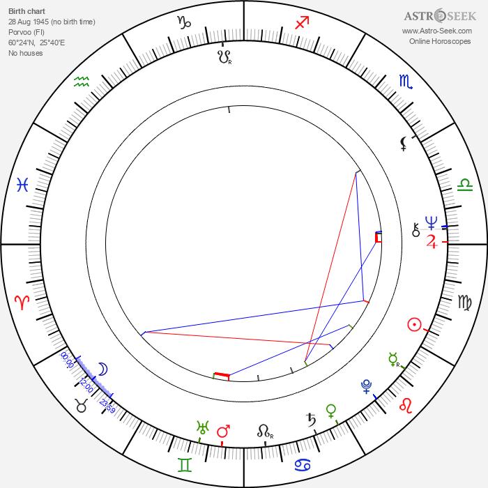 Kaj Westerlund - Astrology Natal Birth Chart