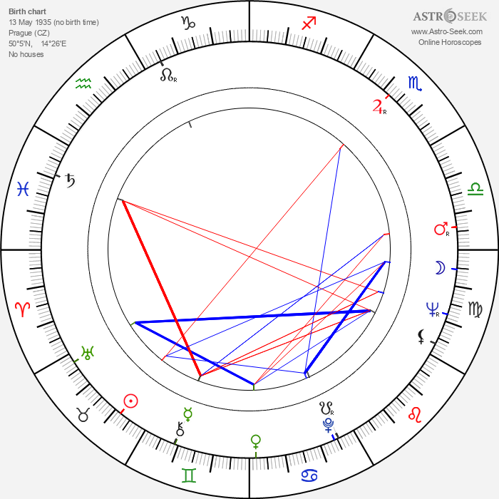Kája Saudek - Astrology Natal Birth Chart