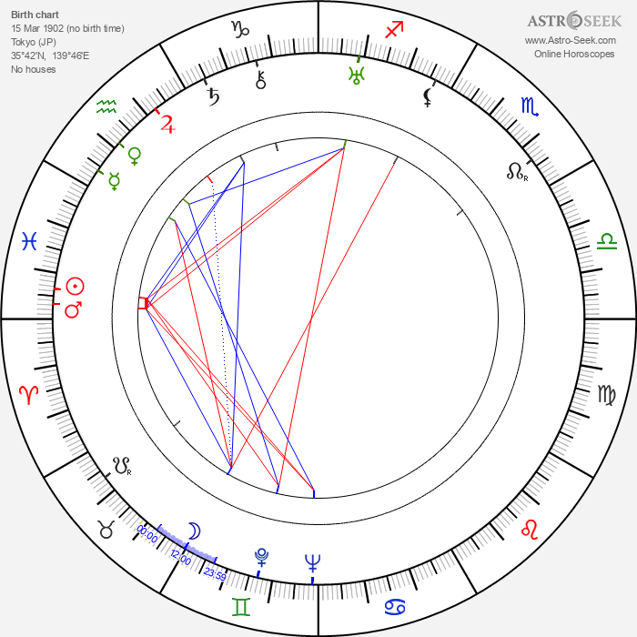 Kajirô Yamamoto - Astrology Natal Birth Chart