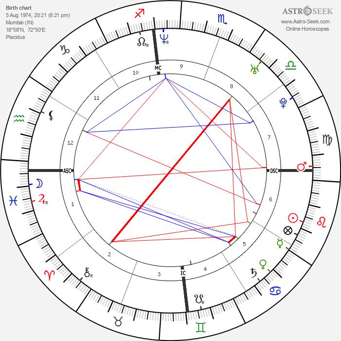 Kajol - Astrology Natal Birth Chart
