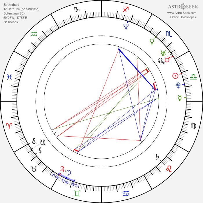 Kajsa Bergqvist - Astrology Natal Birth Chart