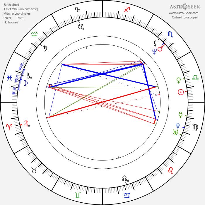 Kajsa Dandenell - Astrology Natal Birth Chart