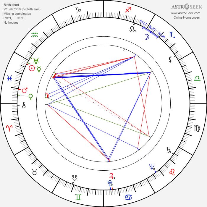 Kaku Takashina - Astrology Natal Birth Chart