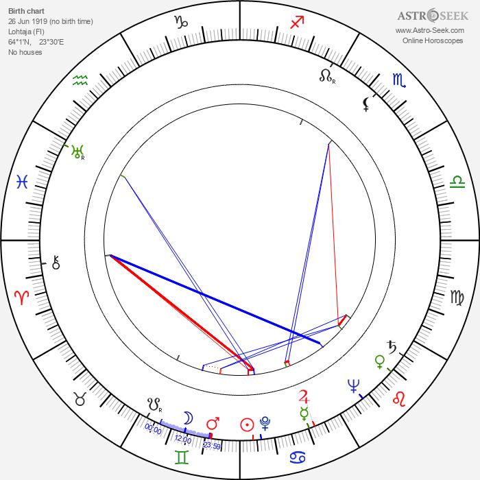 Kalervo Koski - Astrology Natal Birth Chart