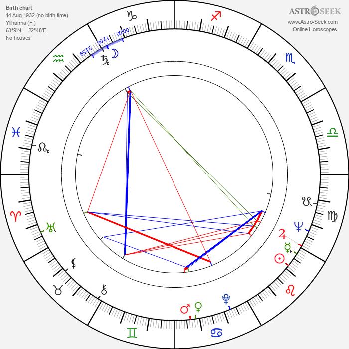 Kalevi Haapoja - Astrology Natal Birth Chart