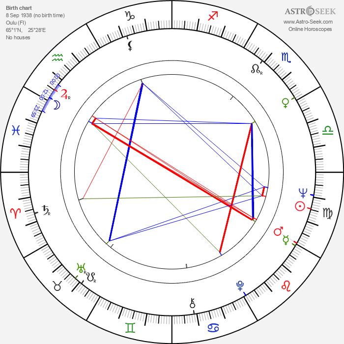 Kalevi Haikara - Astrology Natal Birth Chart