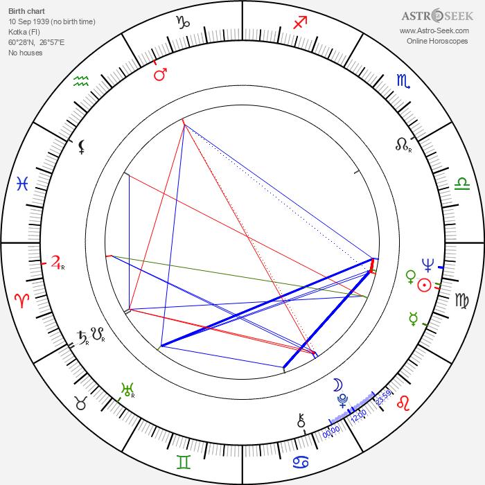 Kalevi Honkanen - Astrology Natal Birth Chart