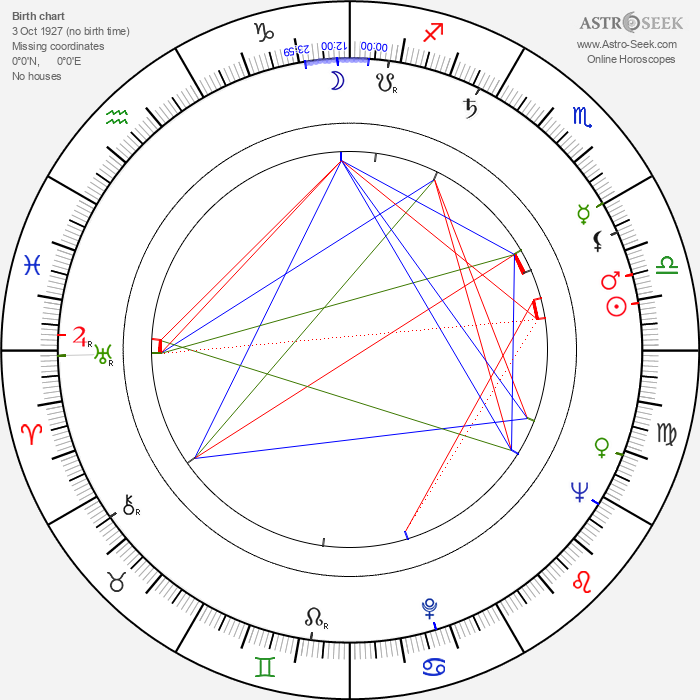 Kalevi Korpi - Astrology Natal Birth Chart