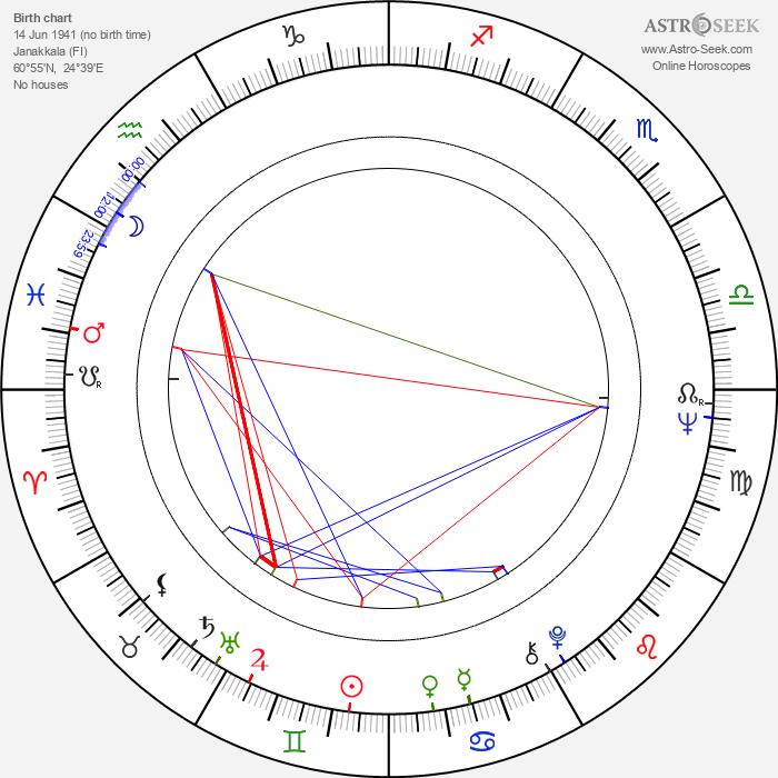 Kalevi Korte - Astrology Natal Birth Chart