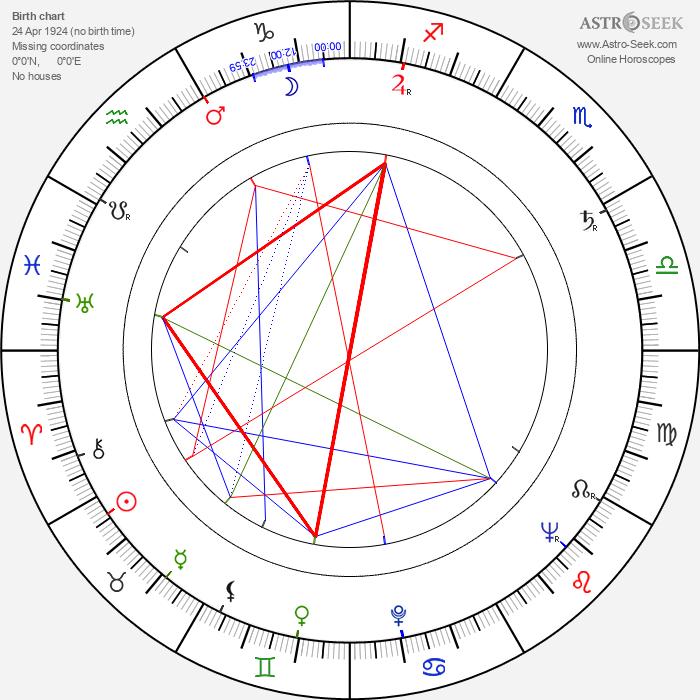 Kalevi Koski - Astrology Natal Birth Chart