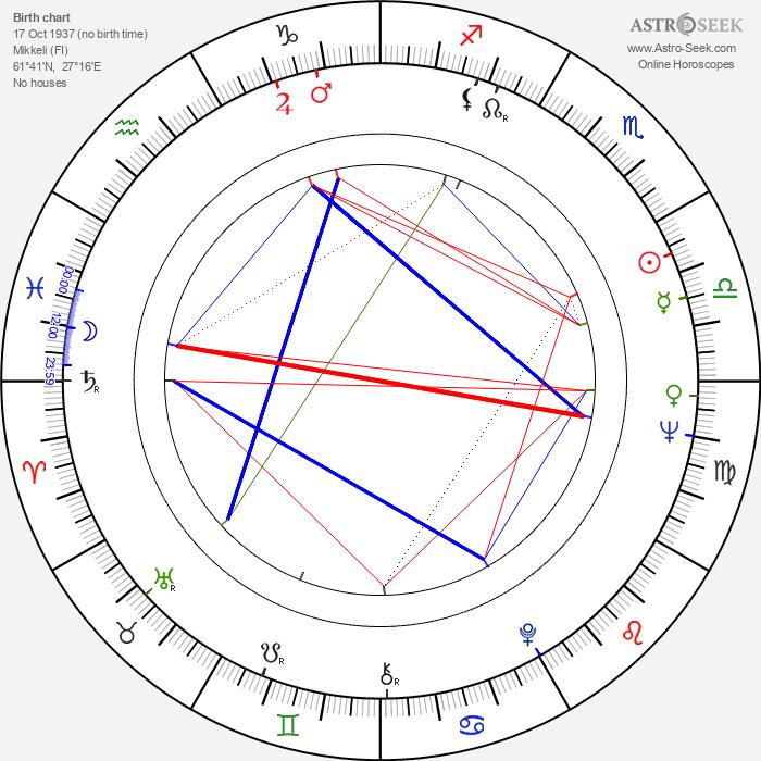 Kalevi Seilonen - Astrology Natal Birth Chart