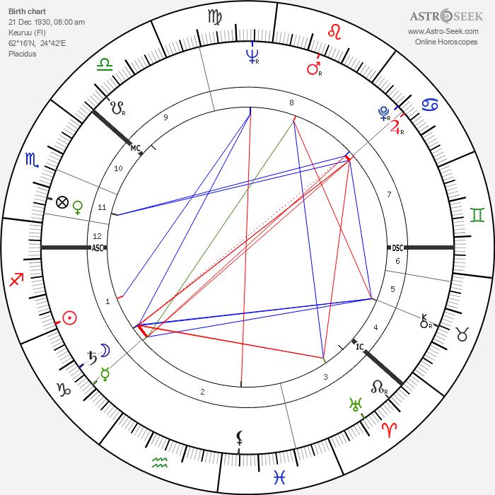 Kalevi Sorsa - Astrology Natal Birth Chart
