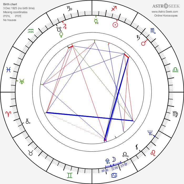 Kaljo Kiisk - Astrology Natal Birth Chart