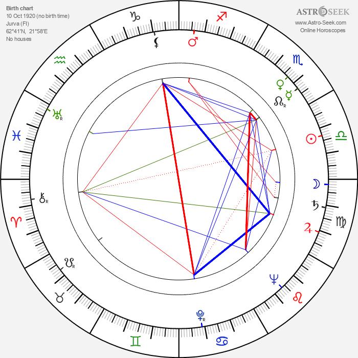 Kalle Hydén - Astrology Natal Birth Chart