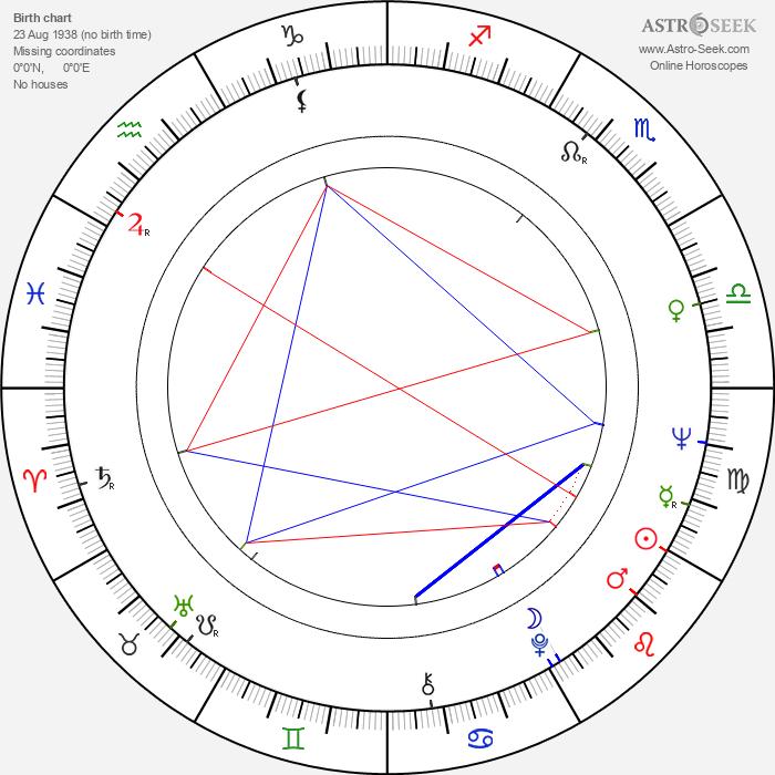 Kalle Luotonen - Astrology Natal Birth Chart