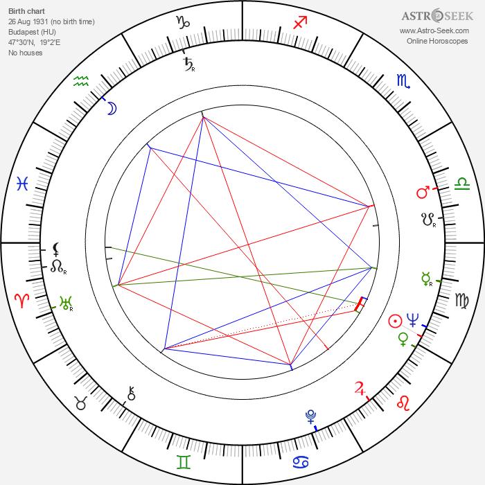 Kalman Markovits - Astrology Natal Birth Chart