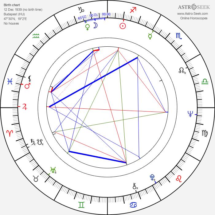 Kálmán Szabó - Astrology Natal Birth Chart