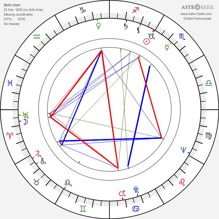 Kalmer Tennosaar - Astrology Natal Birth Chart