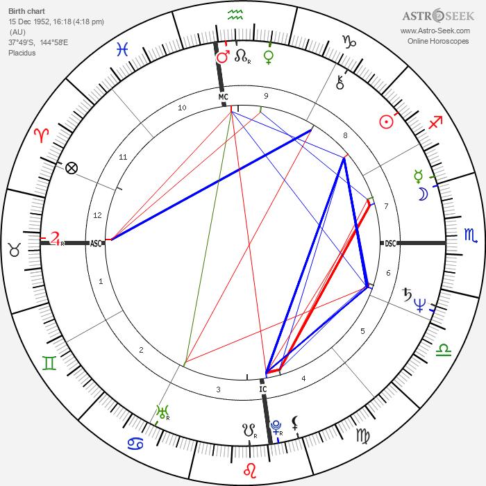 Kalyani Lawry - Astrology Natal Birth Chart