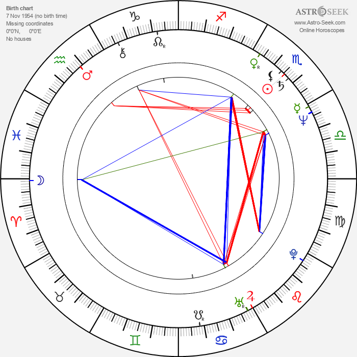 Kamal Hassan - Astrology Natal Birth Chart