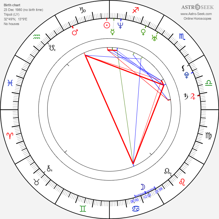 Kamaldin Gamma - Astrology Natal Birth Chart