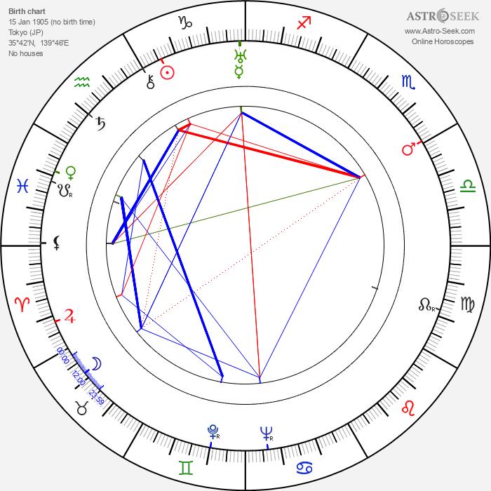 Kamatari Fujiwara - Astrology Natal Birth Chart