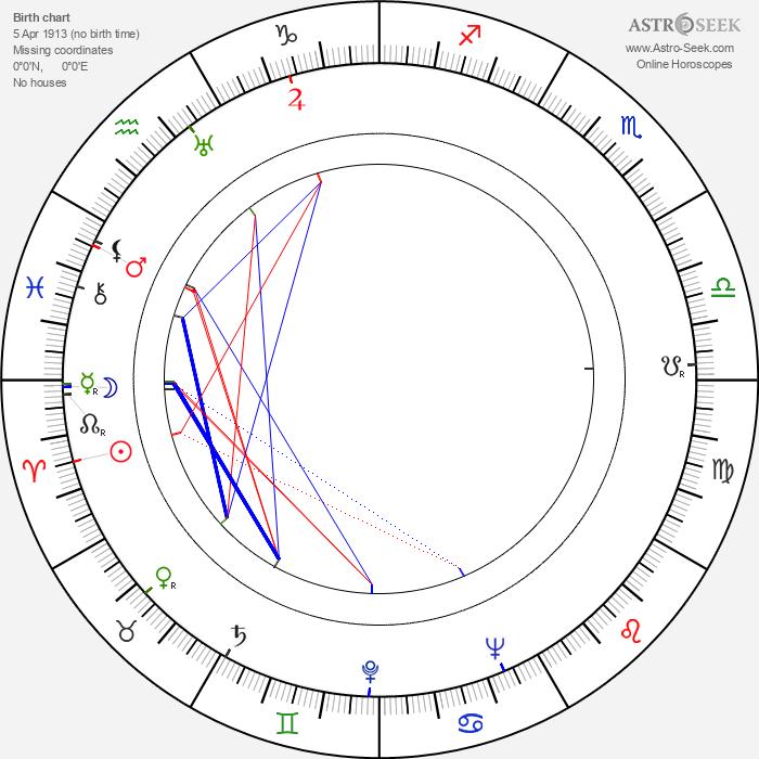 Kamil Olšovský - Astrology Natal Birth Chart