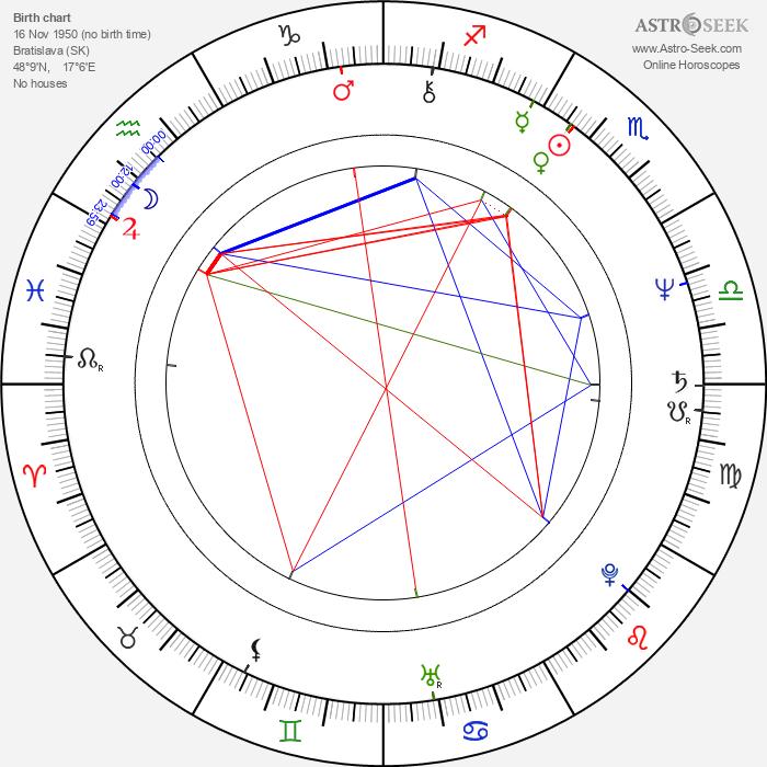 Kamila Magálová - Astrology Natal Birth Chart