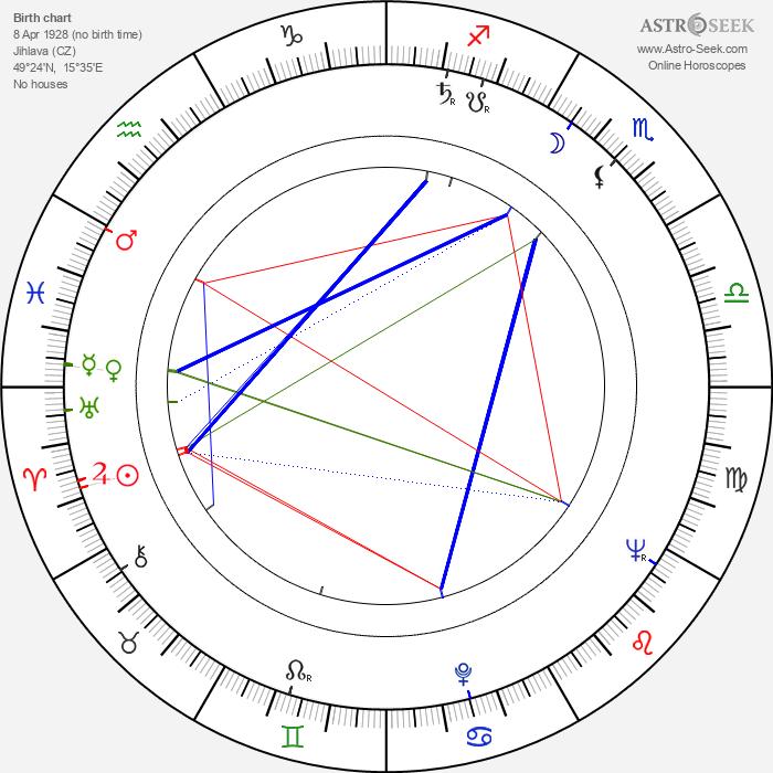 Kamila Moučková - Astrology Natal Birth Chart