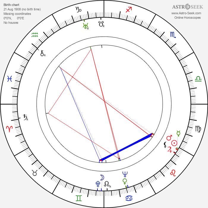 Kamill Feleki - Astrology Natal Birth Chart
