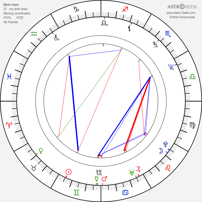 Kandido Uranga - Astrology Natal Birth Chart